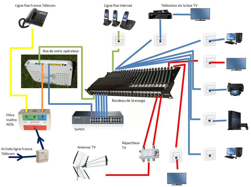 Schéma d'une installation d'un VDI Grade 3