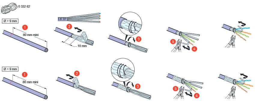 Câblage RJ45 : Préparation du câble ethernet blindé avant insertion dans une prise ou dans un Keystone (Module de brassage)