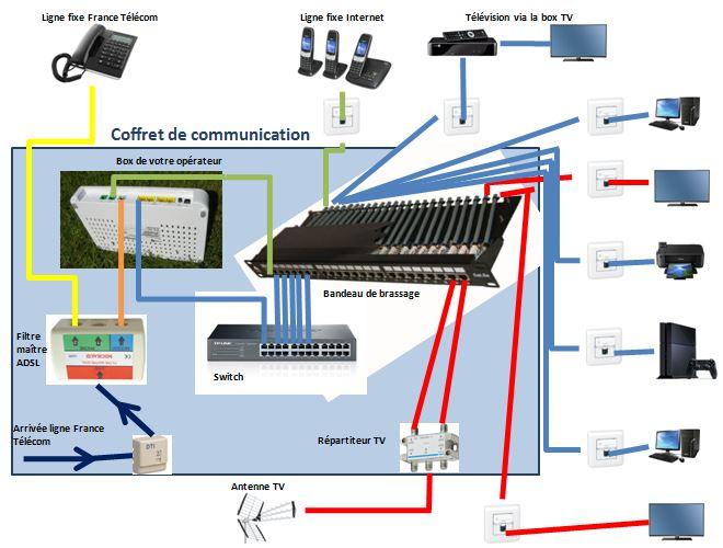 sch ma box boitier communication r seau vdir seau vdi. Black Bedroom Furniture Sets. Home Design Ideas